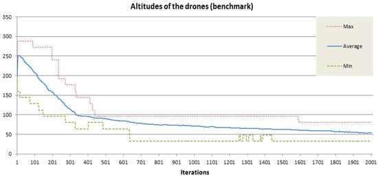 Drones | An Open Access Journal from MDPI