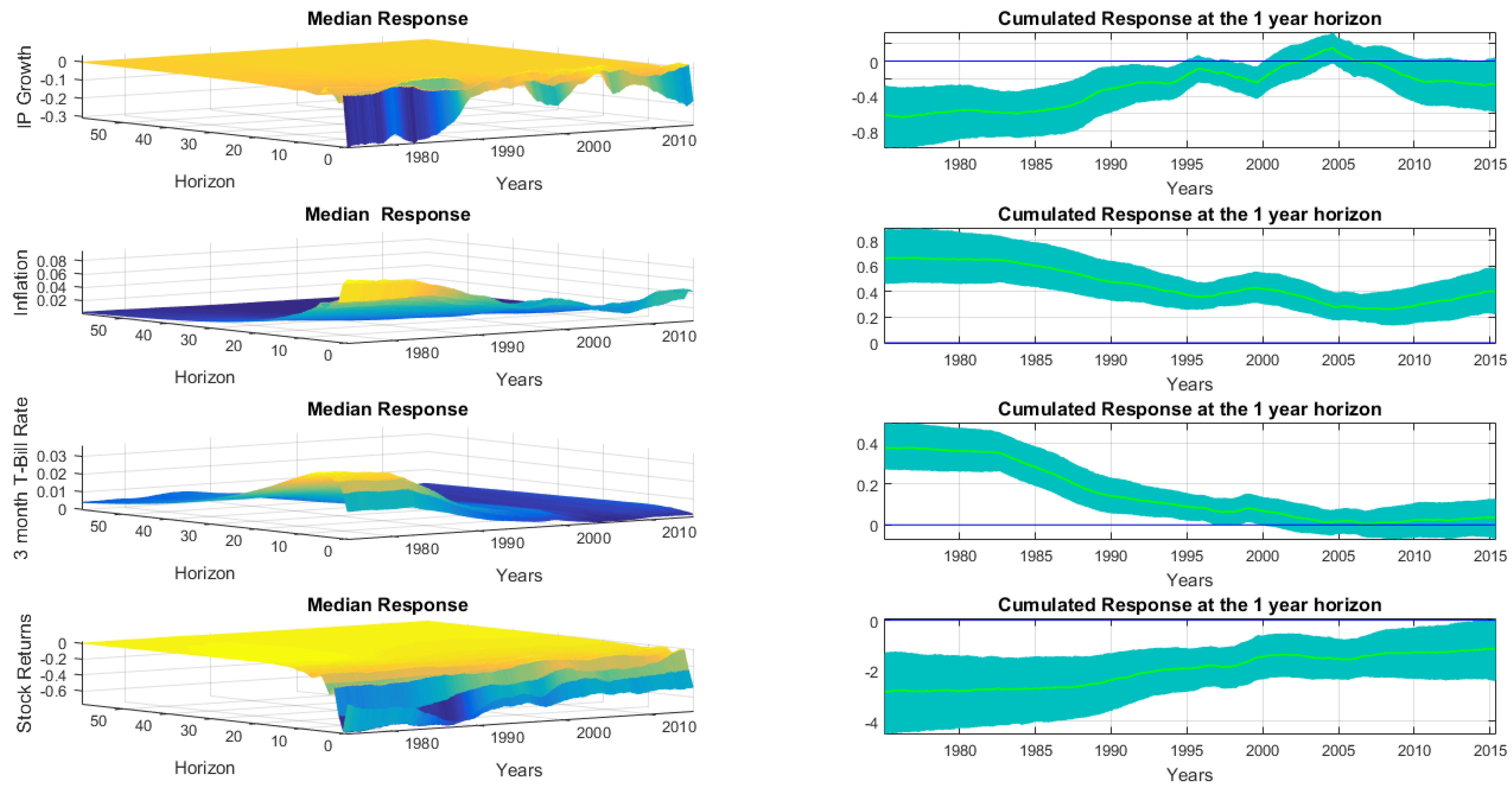 Econometrics   Free Full-Text   The Evolving Transmission of