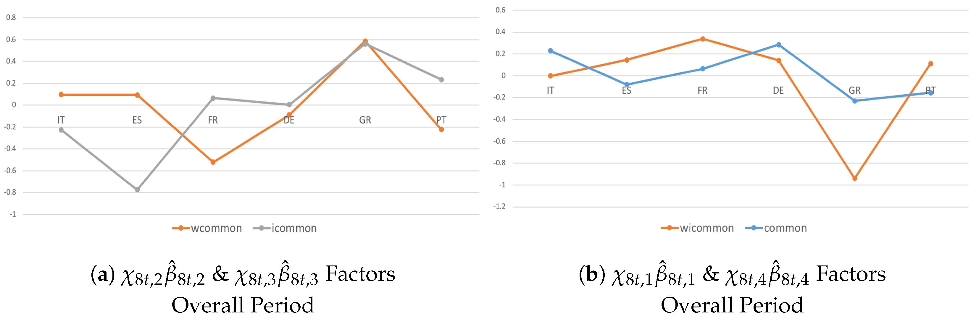 Econometrics | Free Full-Text | Structural Panel Bayesian VAR Model