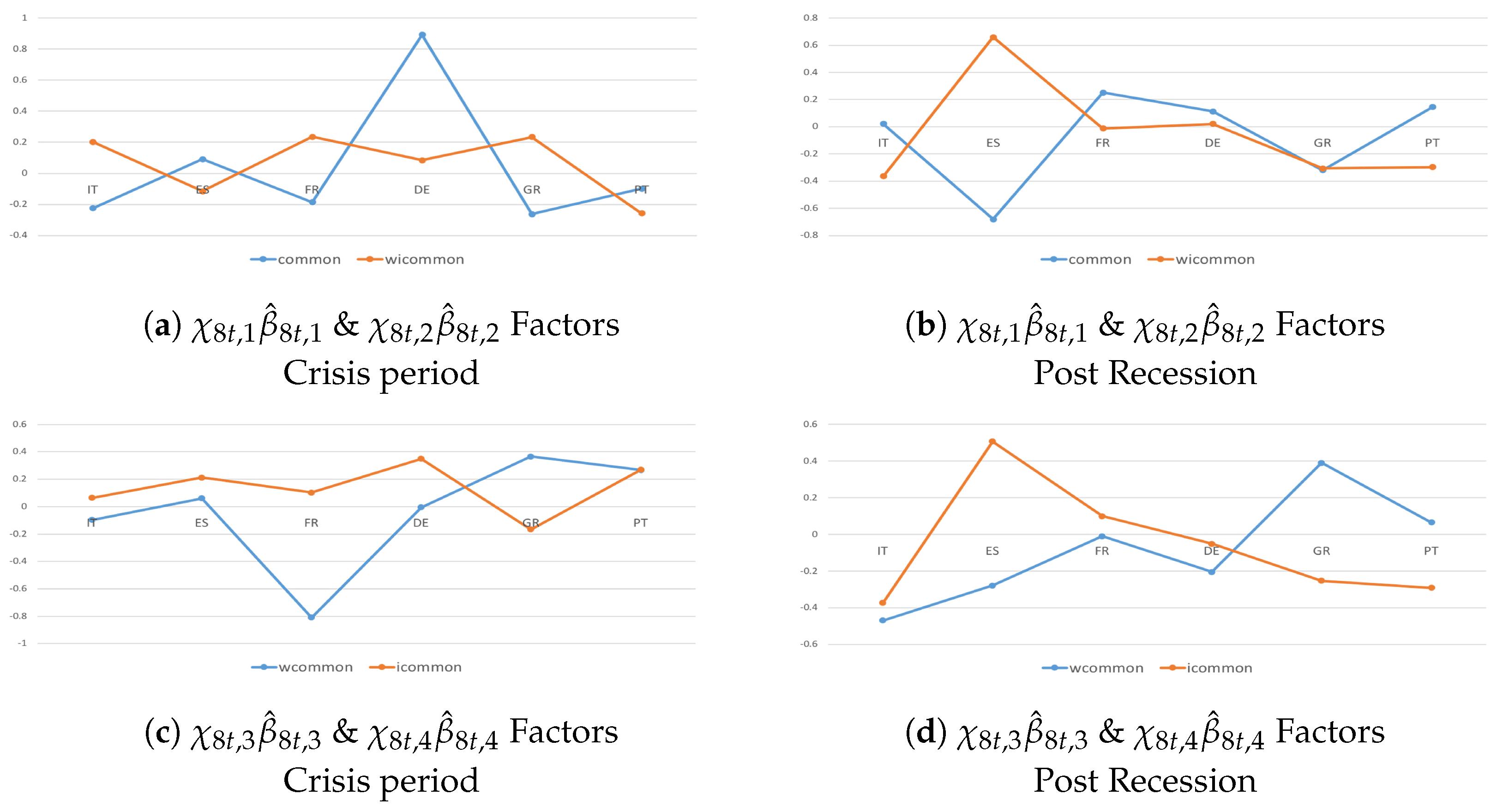 Econometrics | Free Full-Text | Structural Panel Bayesian