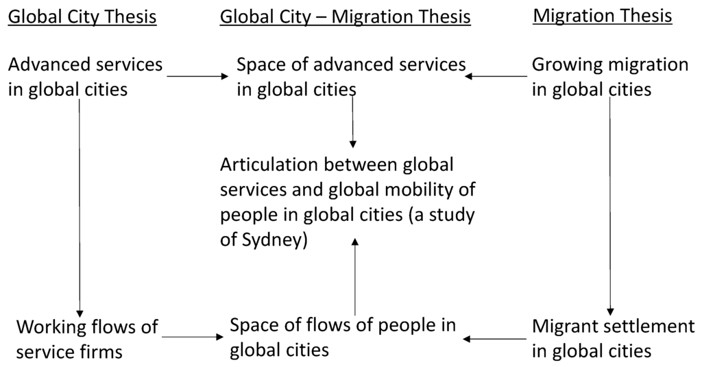 essay on migration and globalization Population, migration, and globalization globalization is not internationalization, but the effective erasure of national boundaries-opening the way not only to free mobility of capital and goods but also, in effect, to free movement (or uncontrolled migration) of vast labor pools from regions of rapid population growth.