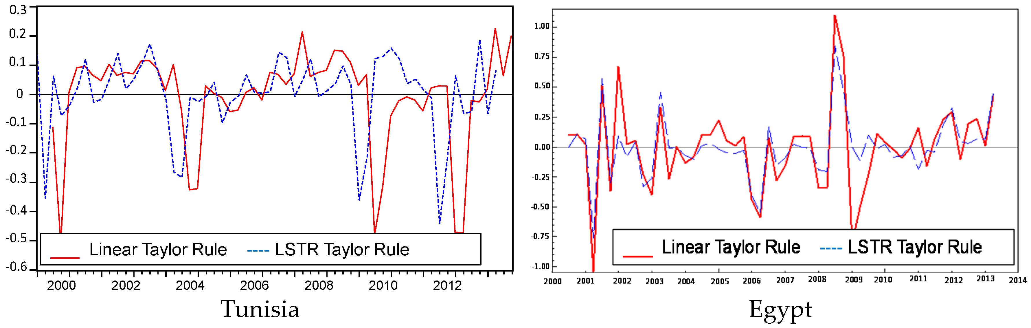 economies full text nonlinear monetary policy rules an no