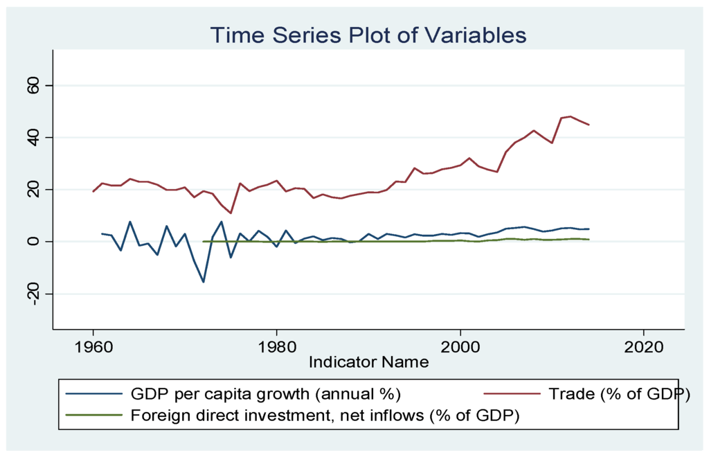 Is there a link between Canadian exports and official development assistance?