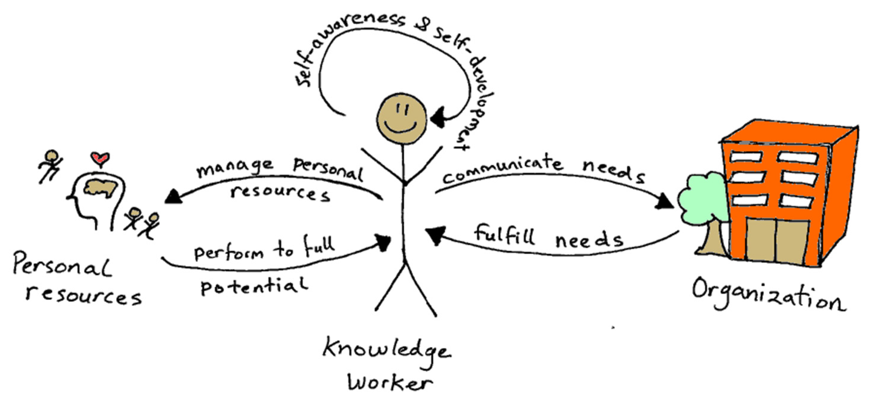 knowledge work productivity essay Challenges and solutions to organizational knowledge  workplace productivity by  in the world work the efficiency of a knowledge based.