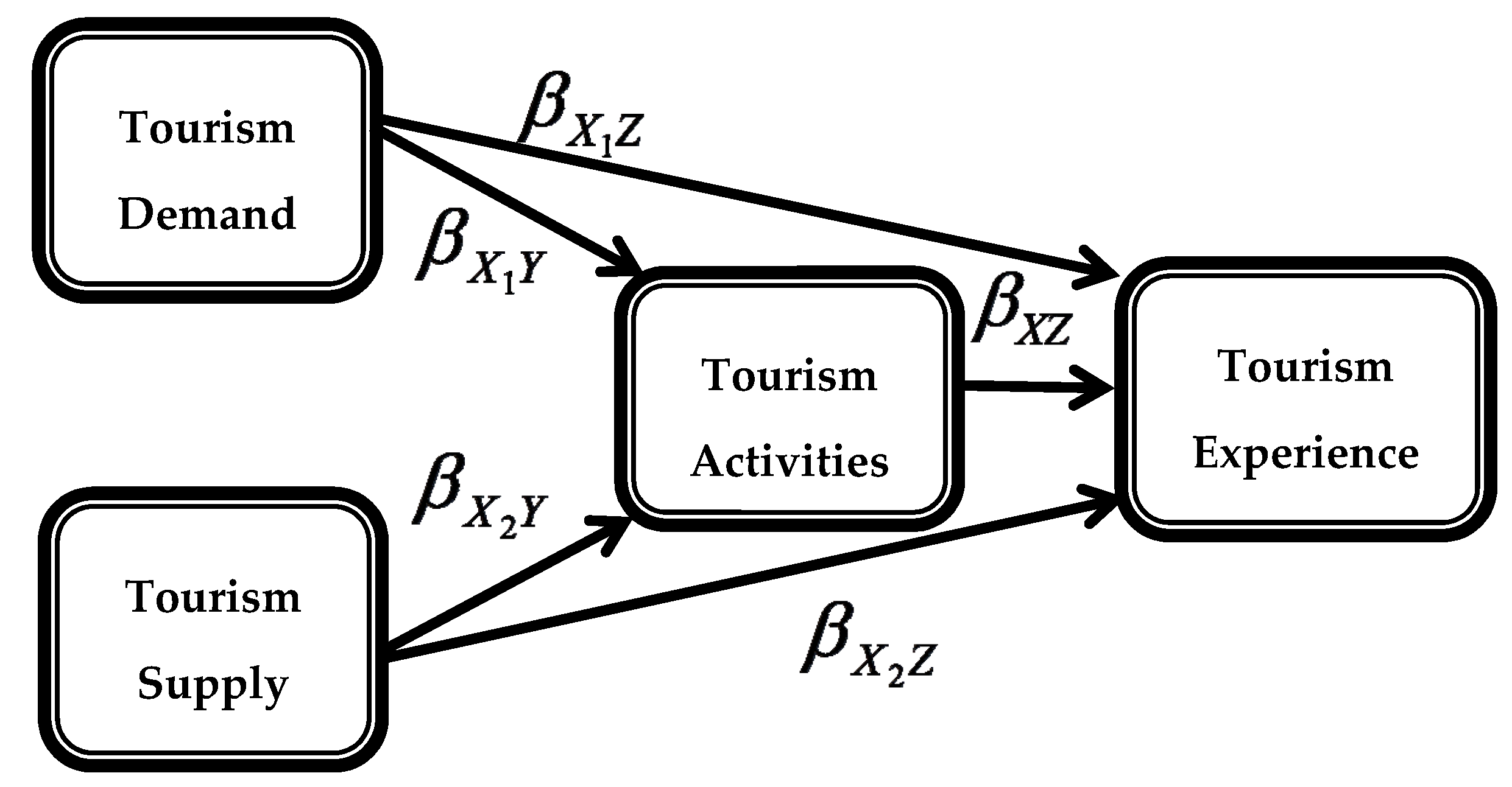 supply elasticity theory applied to tourism and hospitality Applied economics letters  when observationally equivalent models of each type are calibrated to the same aggregate labour supply elasticity, the home production.