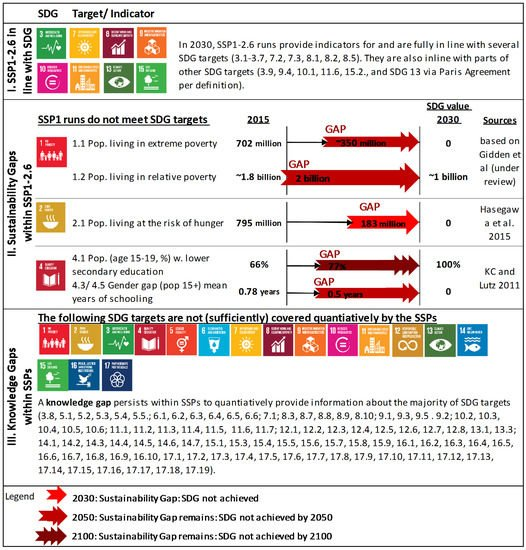 link sdg and circle economy