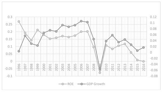 Economies   September 2018 - Browse Articles