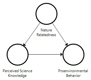Exploring the Influence of Nature Relatedness and Perceived Science Knowledge on Proenvironmental Behavior
