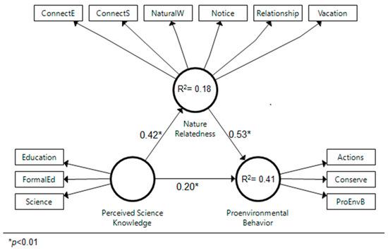 fornell larcker kriterium smartpls
