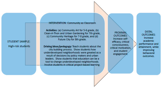 Critical Consciousness and Schooling: The Impact of the Community as a Classroom Program on Academic Indicators