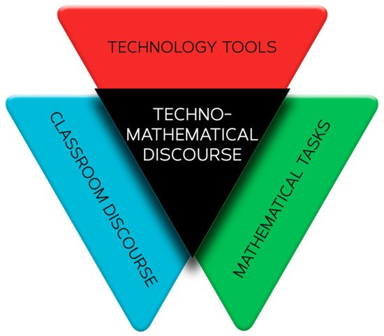 Techno-Mathematical Discourse: A Conceptual Framework for Analyzing Classroom Discussions