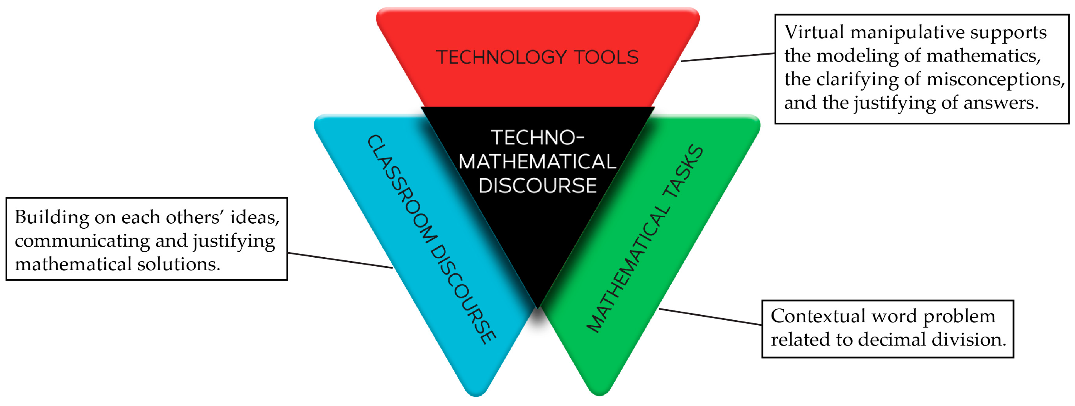 Education sciences free full text techno mathematical education 07 00040 g007 sciox Images