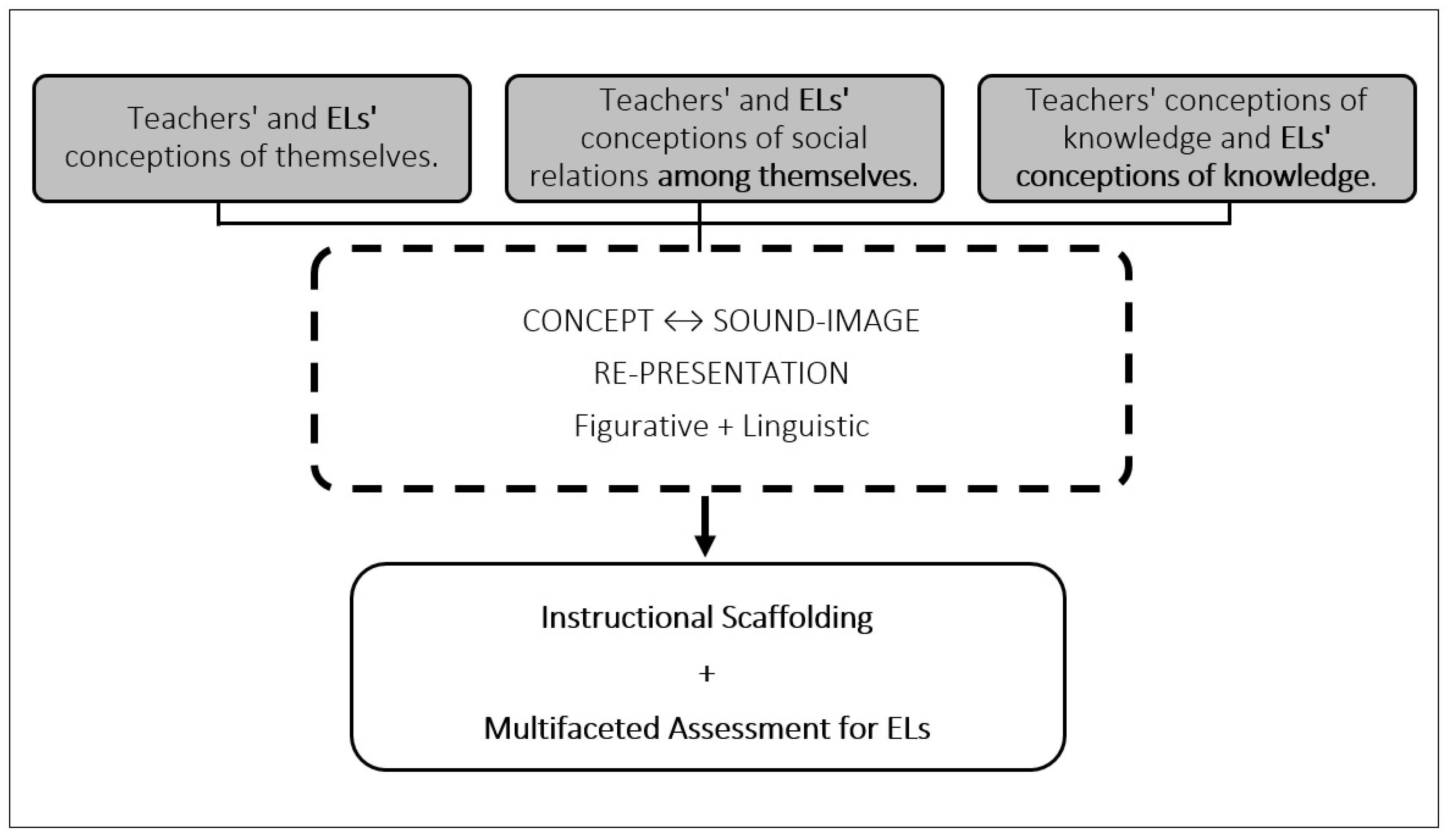 Education Sciences Free Full Text Mathematics Intervention