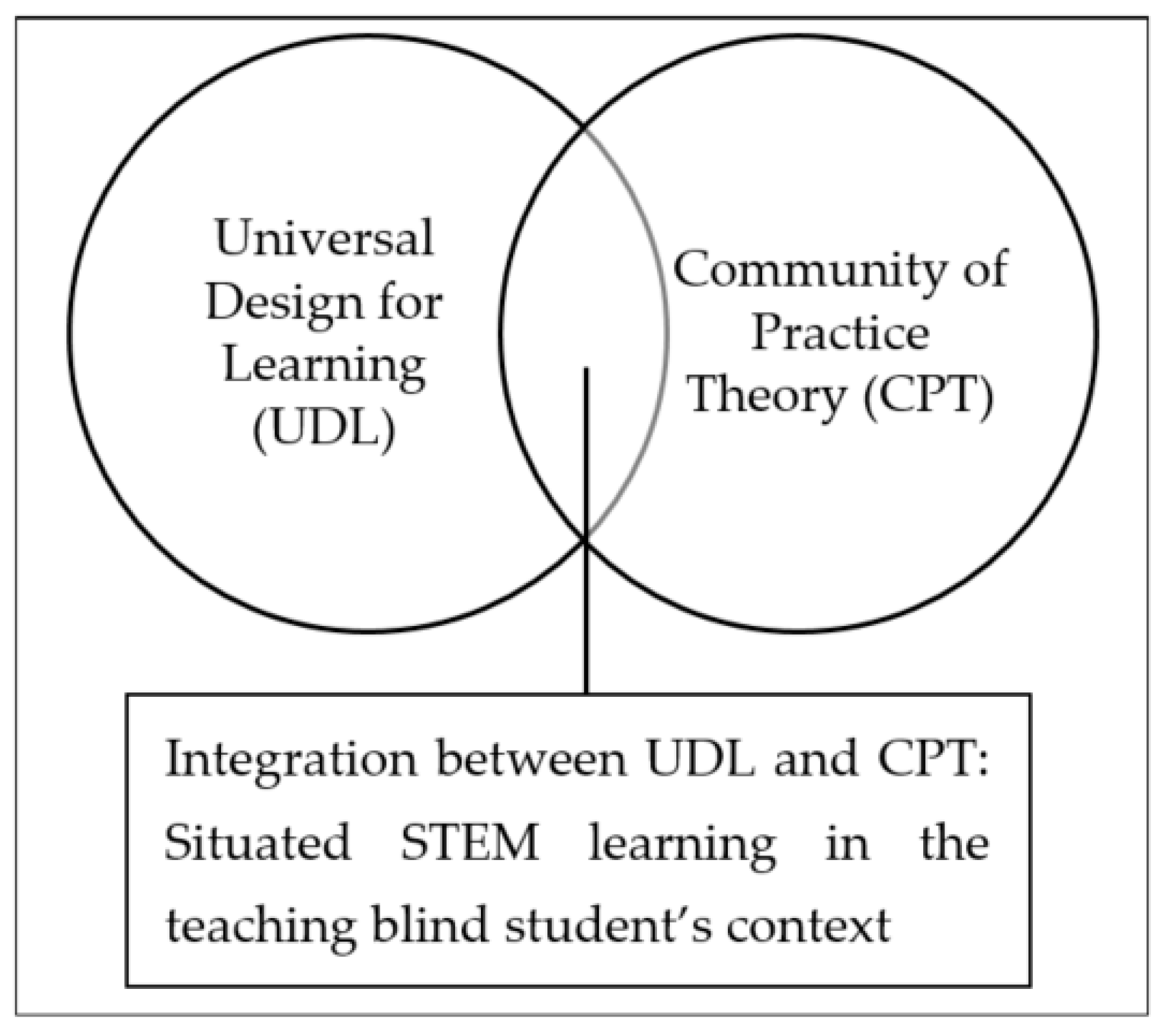Stem Information For Students: Special Issue : Teaching And Learning