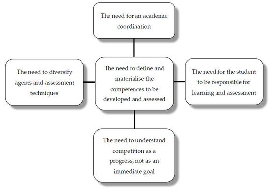 Education Sciences   Free Full-Text   Transversal Competences: Their ...