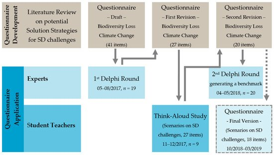 Education Sciences | December 2018 - Browse Articles