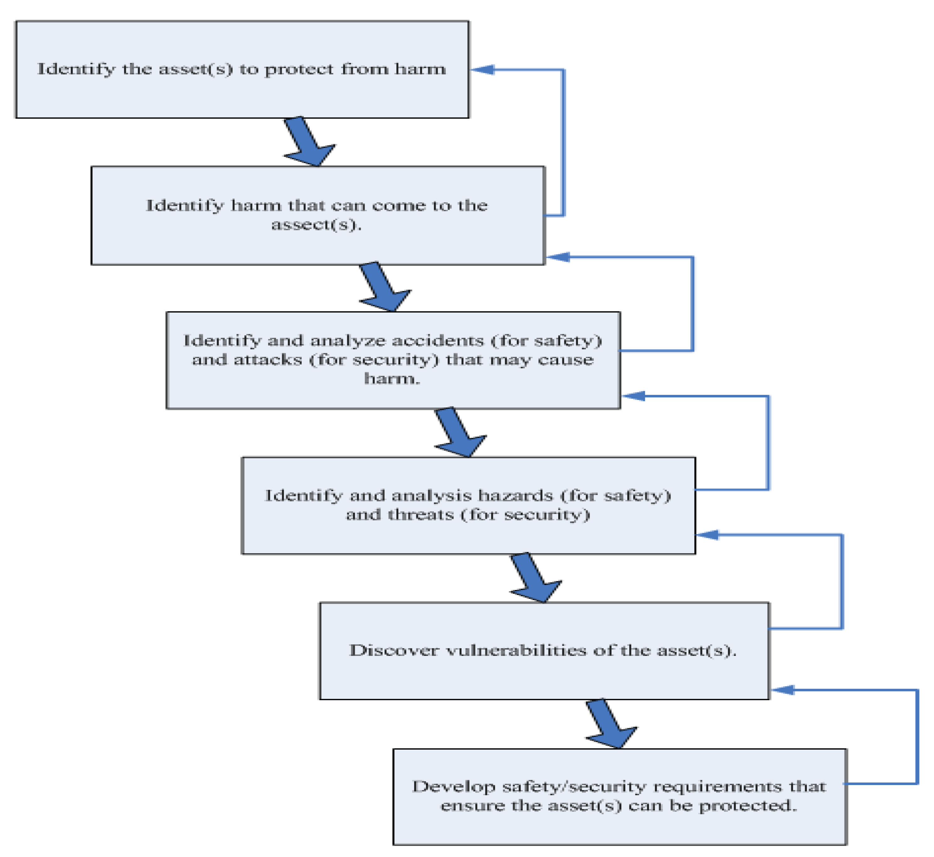 Electronics Free Full Text Fault Tree Analysis For