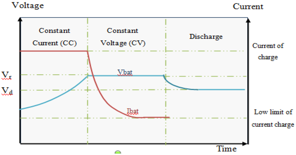 Photovoltaic Systems Photovoltaic System Equipped