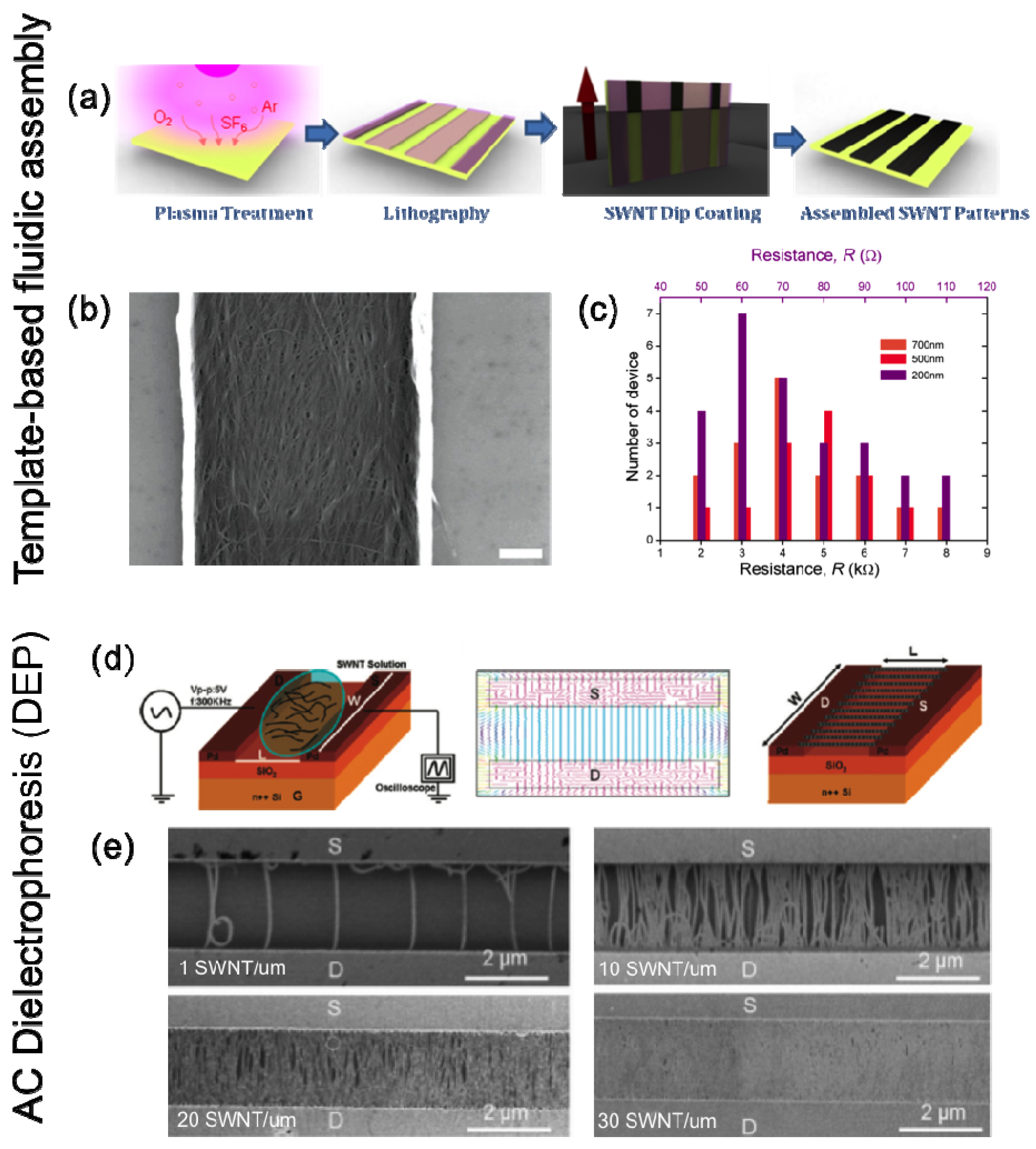 Electronics   Free Full-Text   Carbon Nanotubes and Graphene
