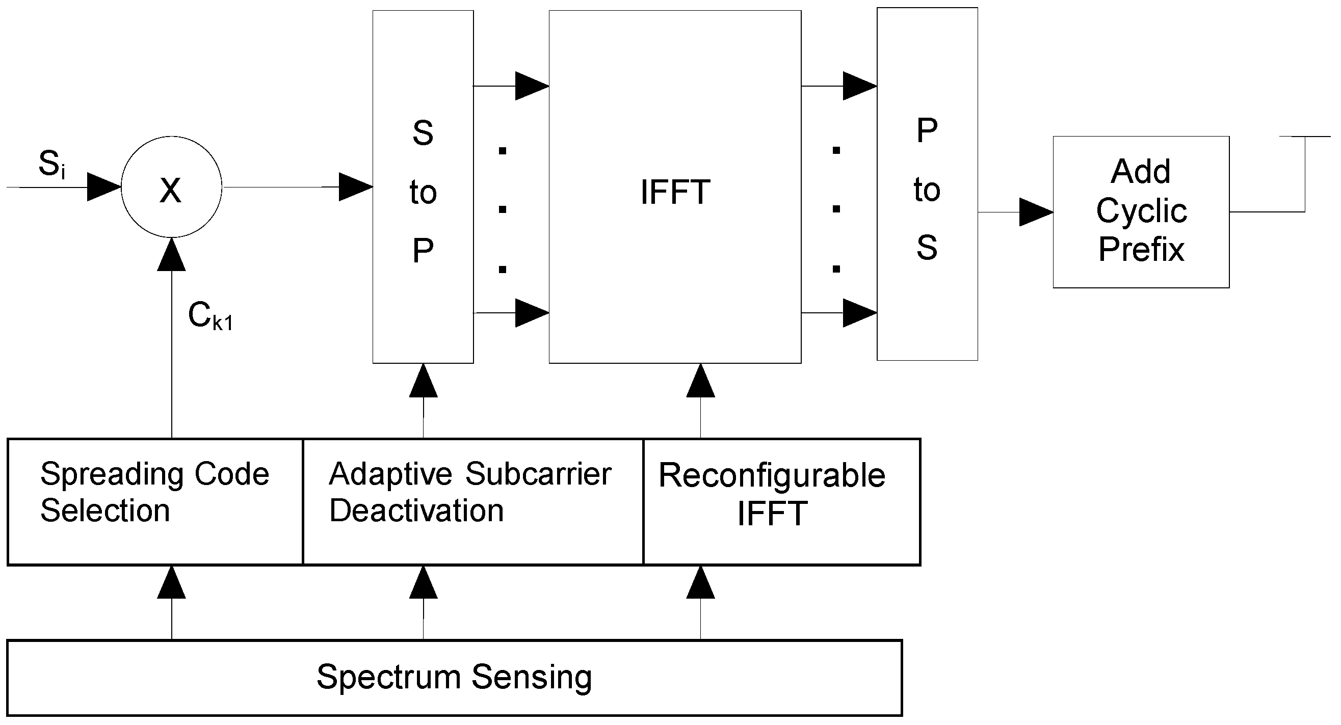 Electronics | Free Full-Text | Multicarrier Spread Spectrum