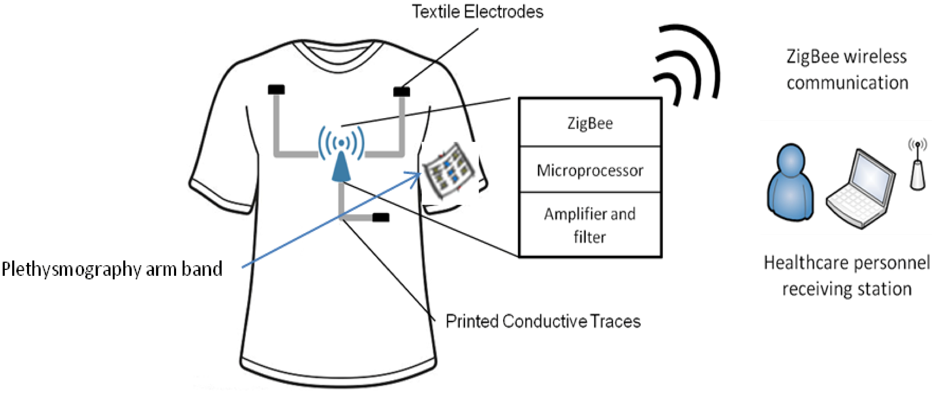 Electronics Free Full Text Wearable Wireless
