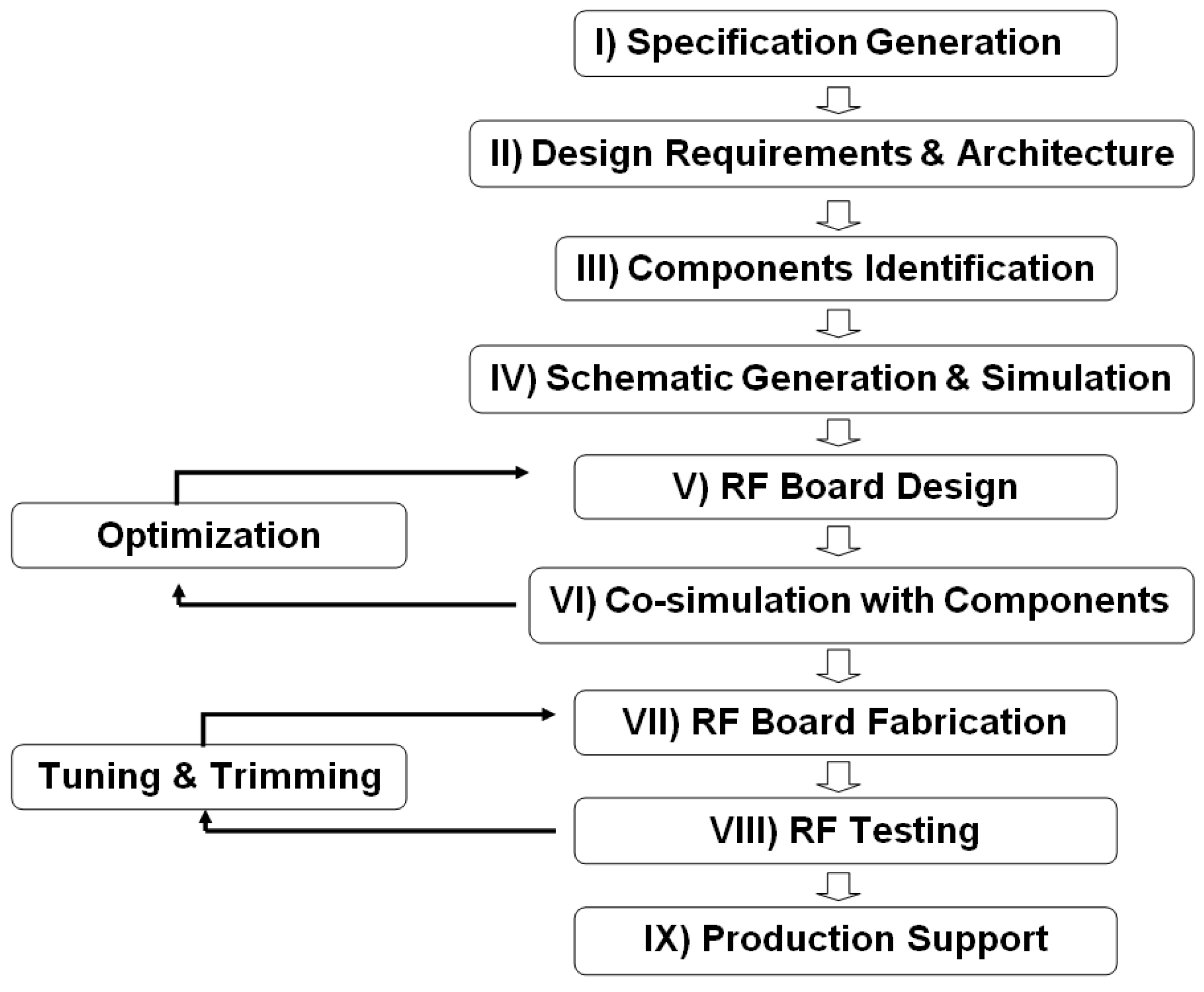 Electronic Circuit Design Guidelines