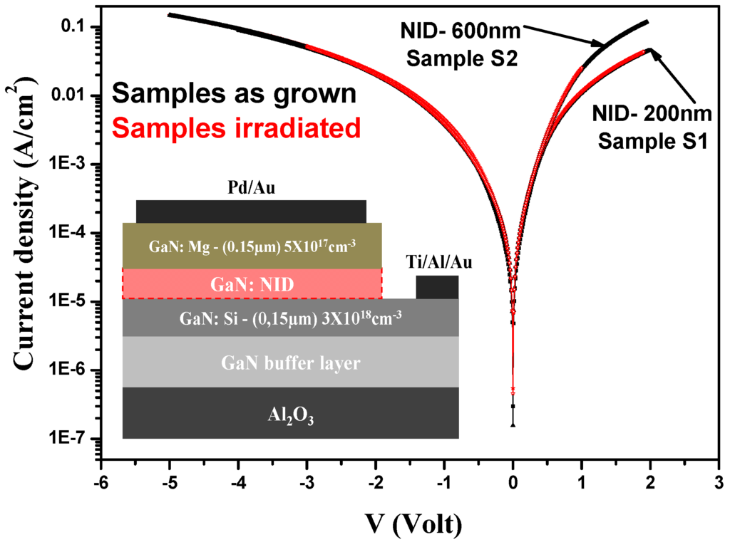 current voltage characteristics and transconductance of undoped Demonstration of undoped quaternary alingan/gan heterostructure field-effect transistor on sapphire substrate y  sad drain current-voltage characteristics of.