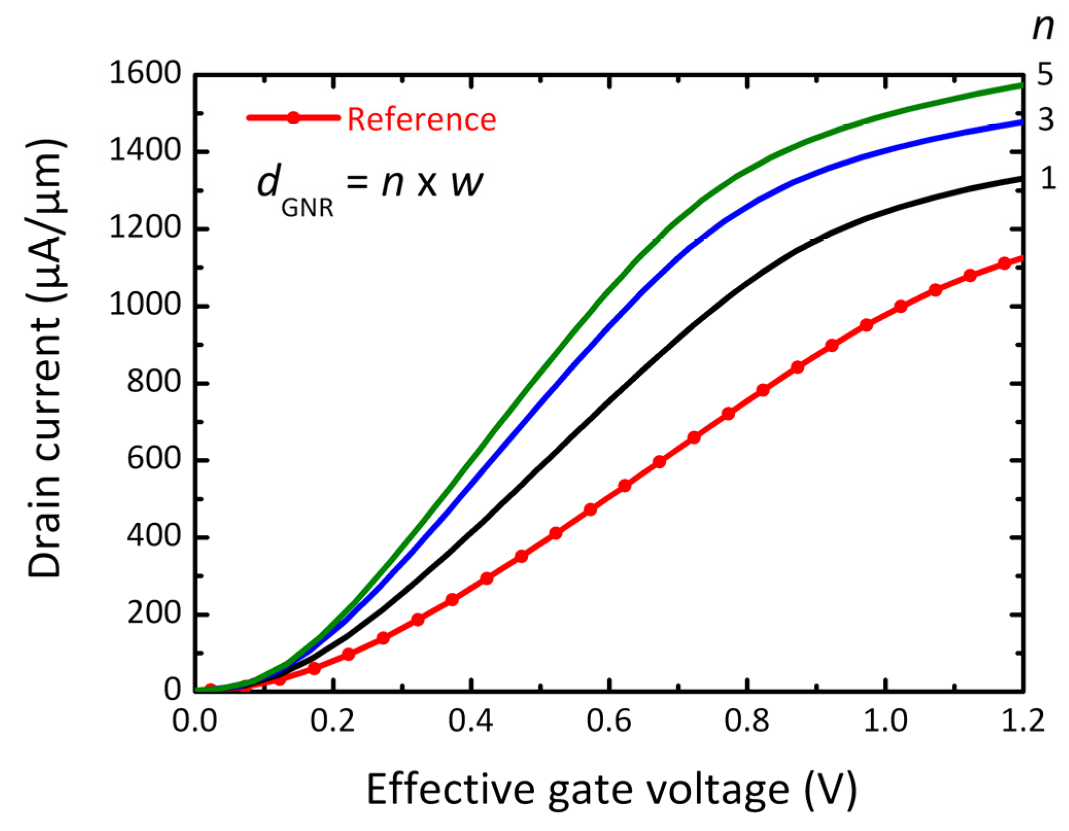 Electronics free full text simulation of 50 nm gate graphene no buycottarizona Image collections