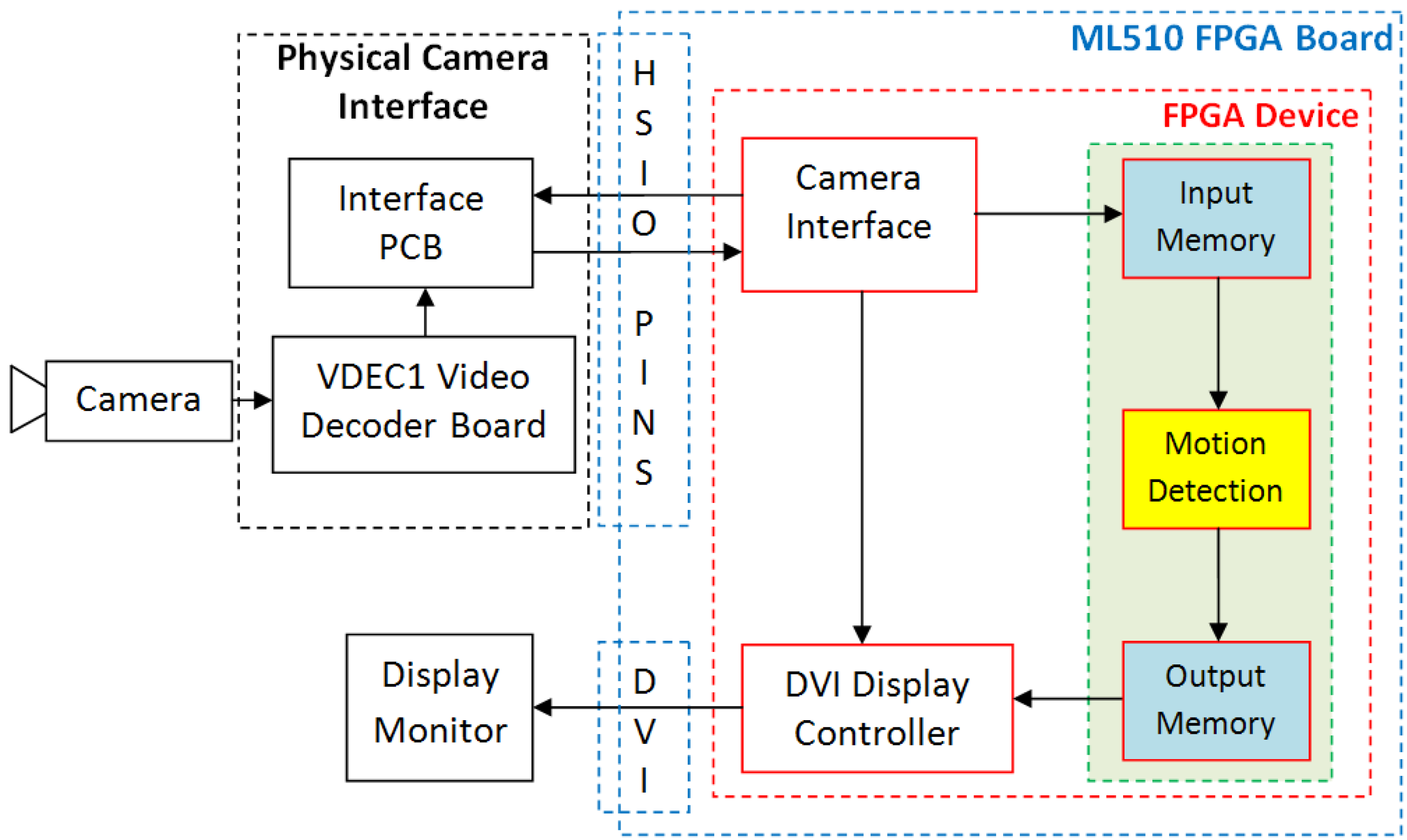 Electronics Free Full Text Fpga Based Real Time Motion Detection Virtex 5 Block Diagram 05 00010 G003 1024
