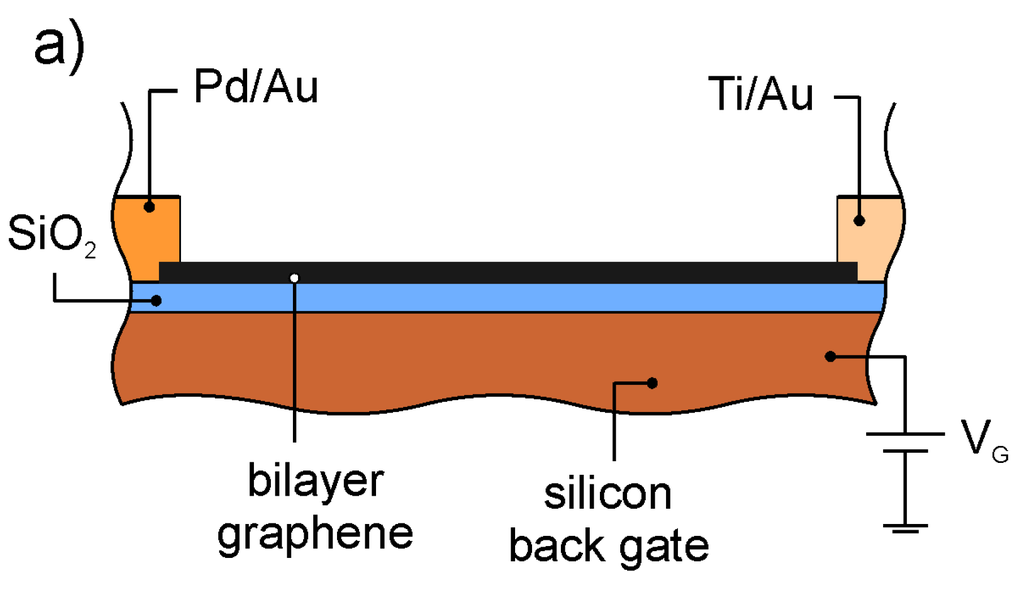 bilayer graphene thesis The focus of this thesis is the dynamical symmetry breaking in monolayer and bilayer graphene in a magnetic field and the edge excitations in these systems due to the spin and valley degrees of freedom, the coulomb interaction in graphene can lead to various broken-symmetry quantum hall phases the transport properties of each phase are.