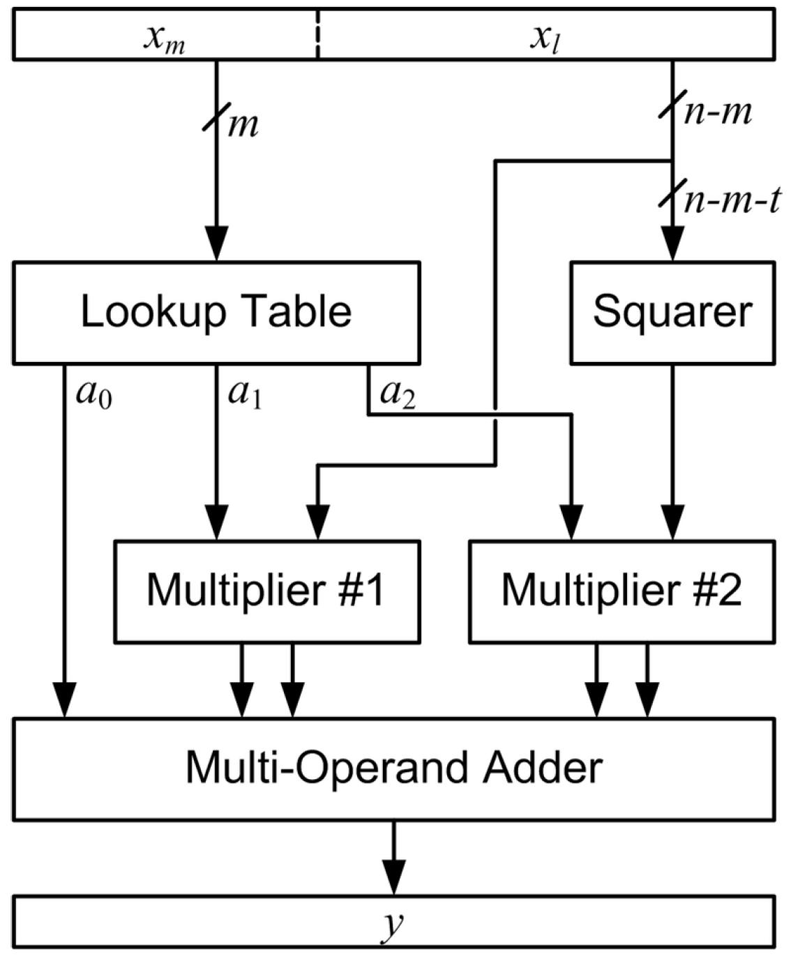 Electronics | Free Full-Text | Optimized Linear, Quadratic