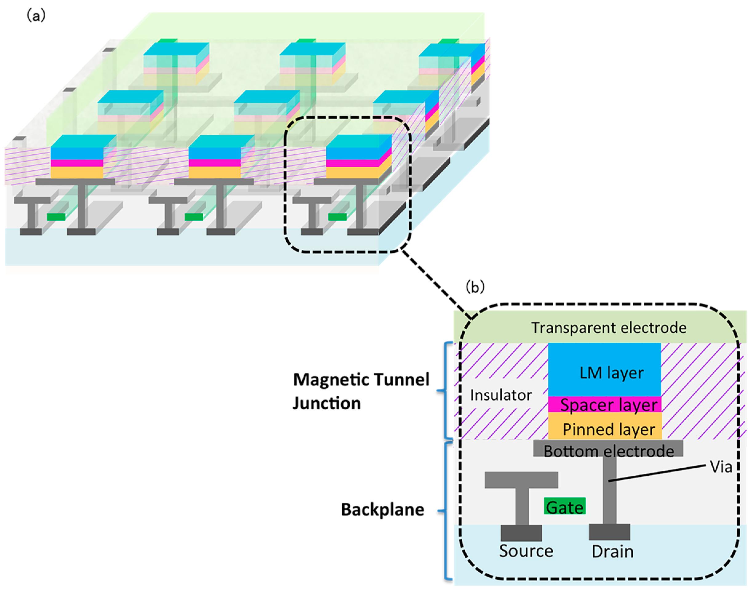 Elegant Electronics | Free Full Text | Two Micron Pixel Pitch Active Matrix ... Nice Ideas
