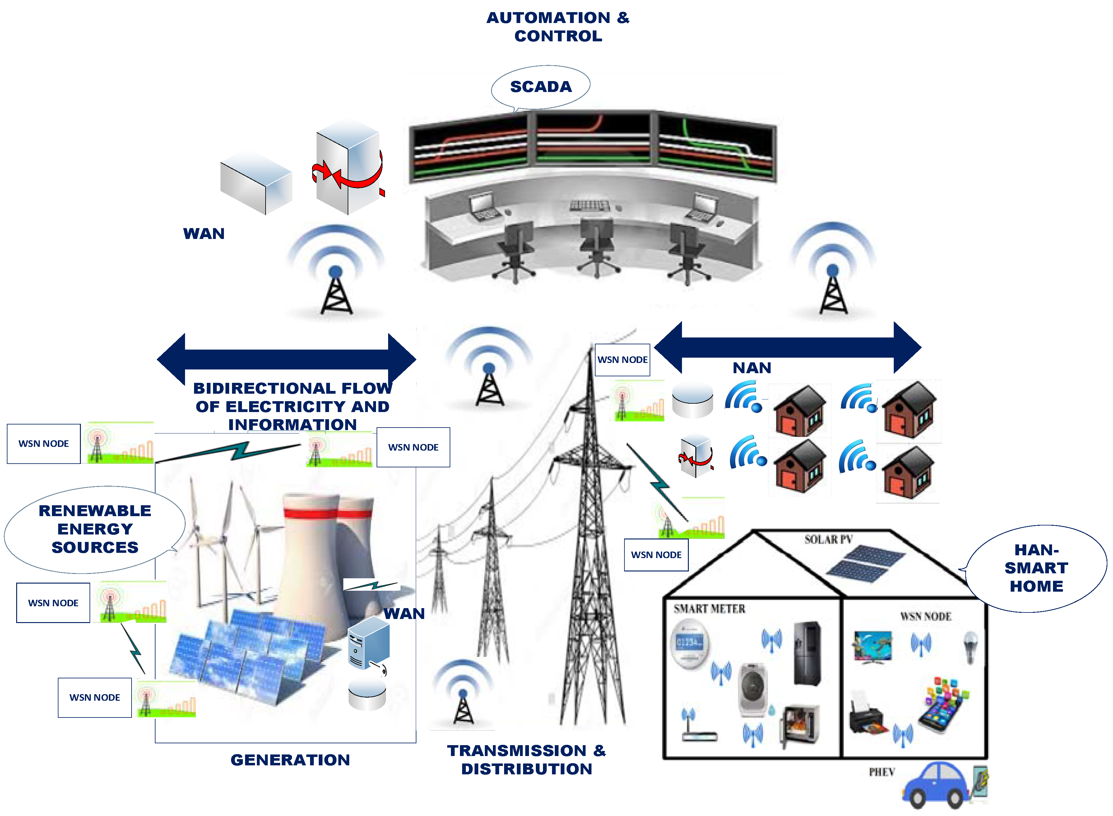 Electronics Free Full Text Wireless Sensor Network