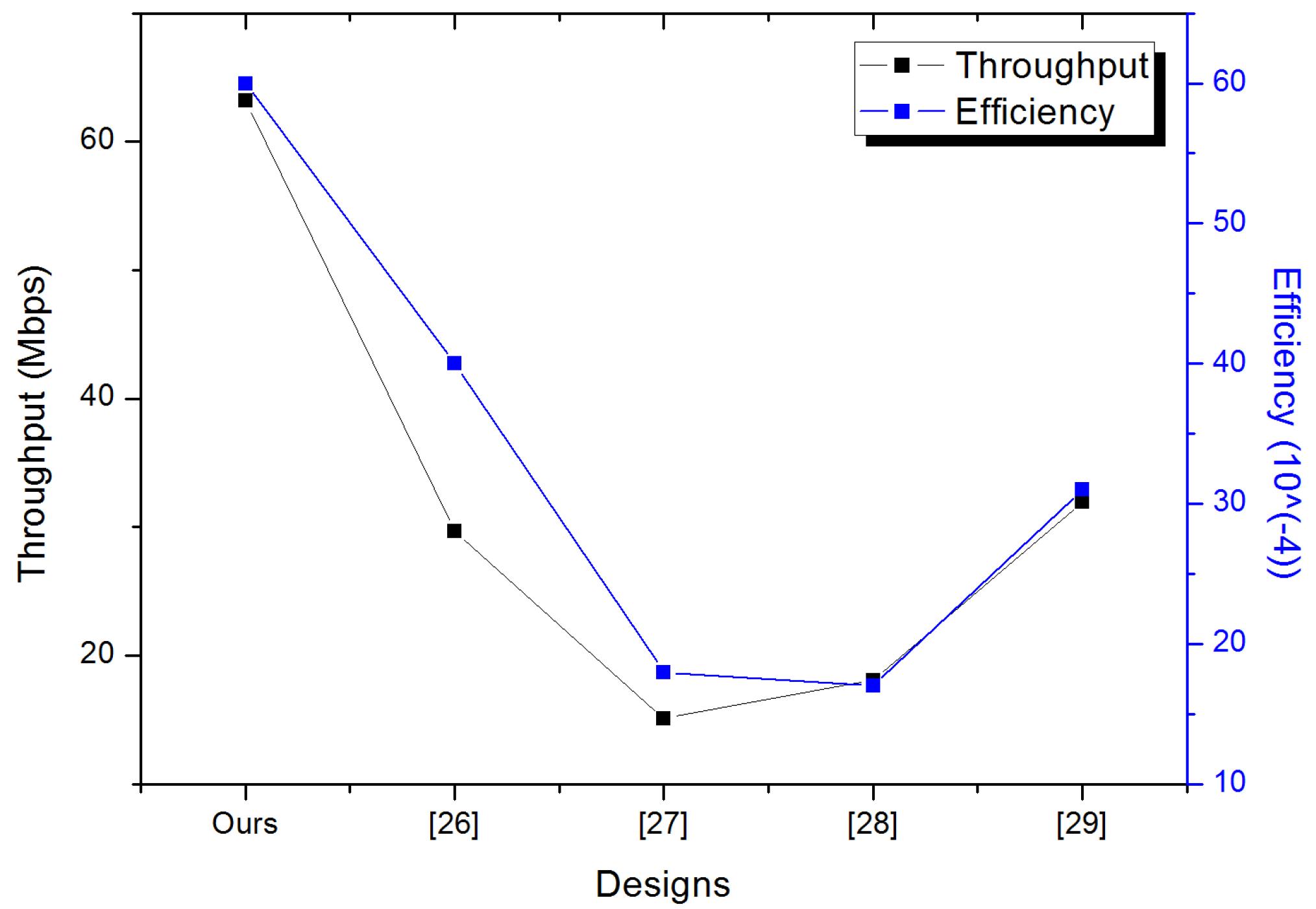 digital signature algorithm research paper