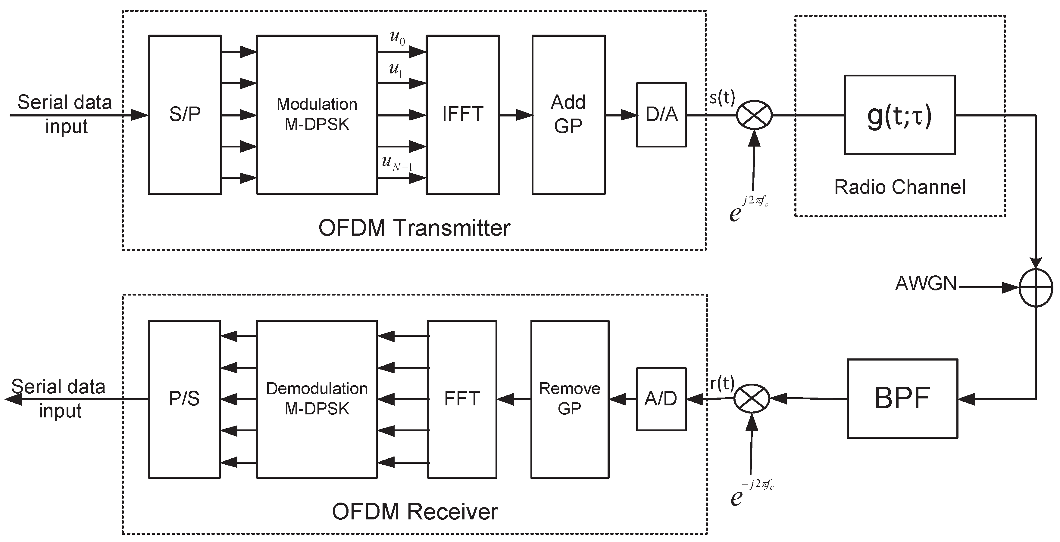 Electronics Free Full Text Performance Of Differential Phase Block Diagram Transmitter No