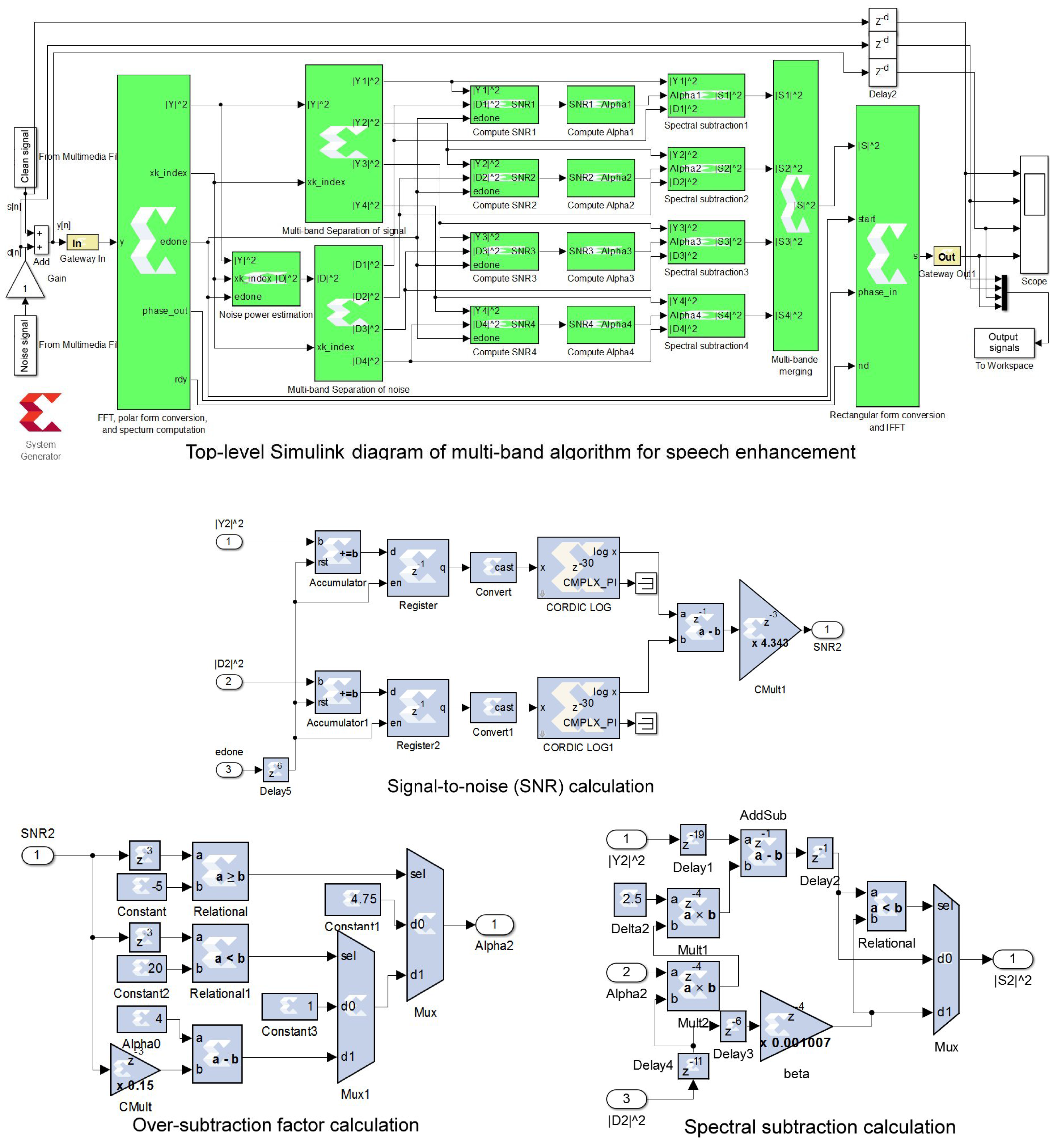 Electronics Free Full Text Pipelined Architecture Of Multi Band Figure 365 Fulladder Block Diagram Obtained With Two Halfadders 06 00073 G002 2