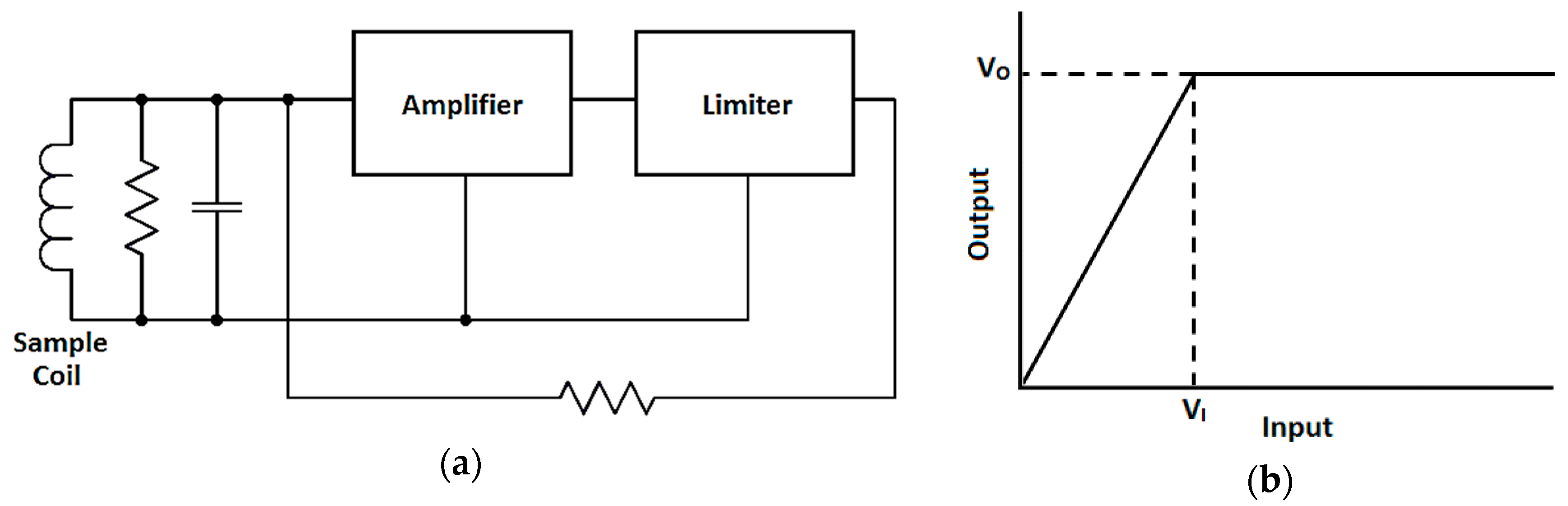 Electronics Free Full Text Advances In Prompt A Inductive Proximity Sensor Comprising Resonant Oscillatory Circuit 06 00089 G009