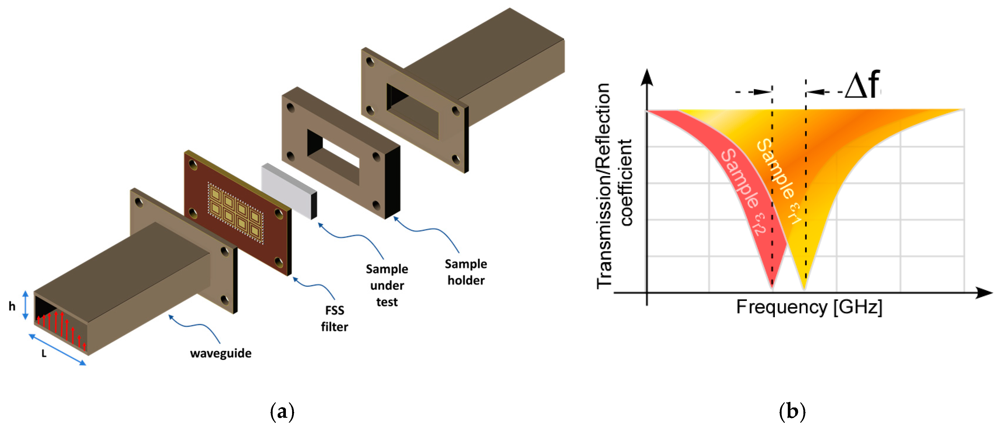 Electronics Free Full Text Electromagnetic Characterisation Of Measurement By Change In Dielectric Constant Using Resonance Circuit 06 00095 G013