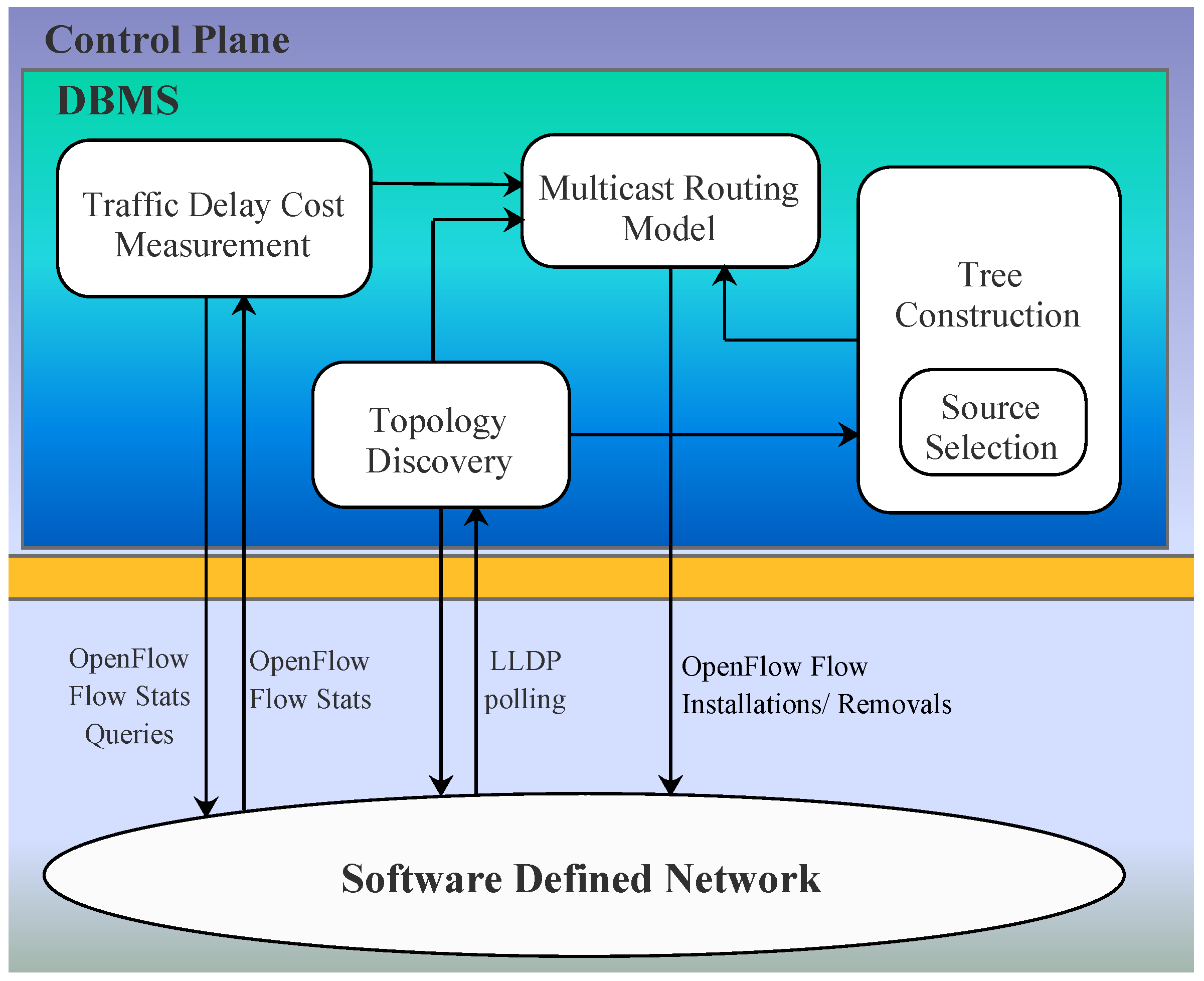 Electronics   Free Full-Text   Delay Bounded Multi-Source Multicast ...