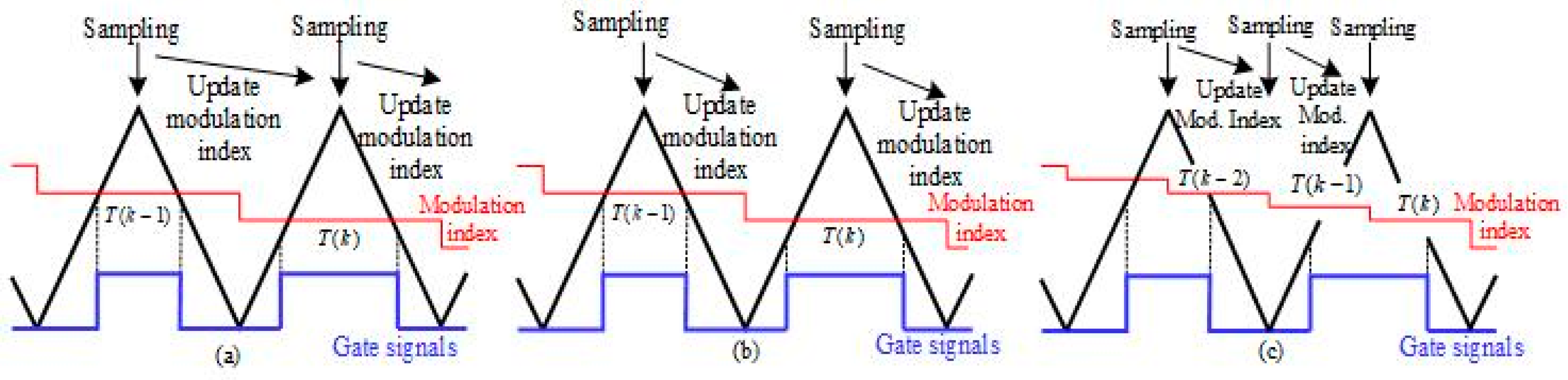 Electronics Free Full Text Digital Control Techniques Based On Voltage Controlled Source With Nchan Mosfet Schematic 07 00018 G012