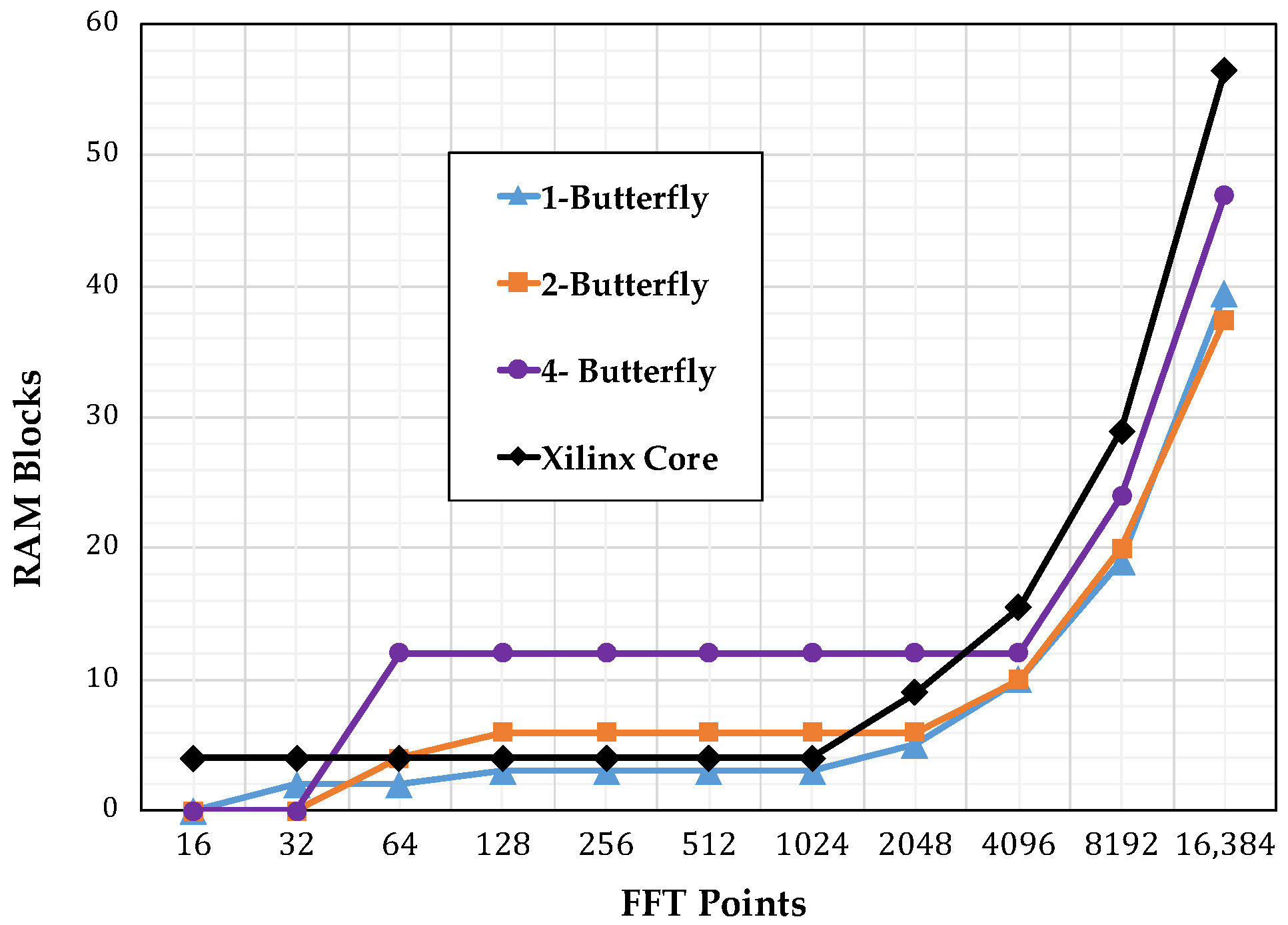 Electronics   Free Full-Text   Automated Scalable Address