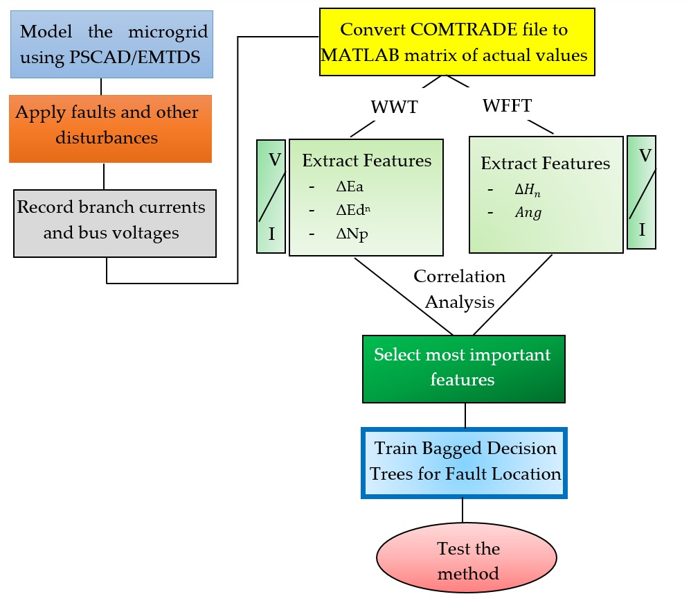 Electronics | Free Full-Text | Bagged Decision Trees Based Scheme of