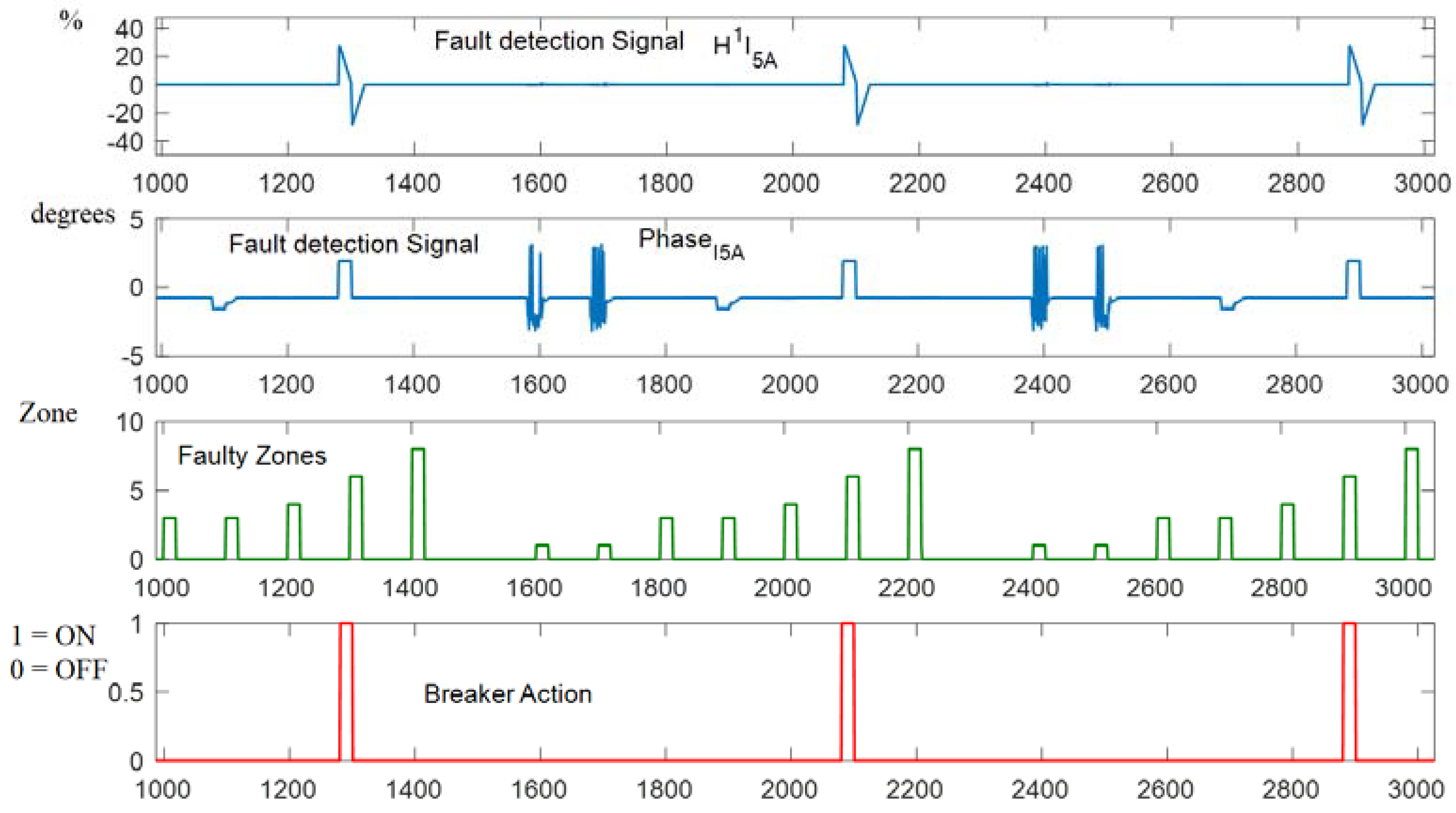 Electronics | Free Full-Text | Bagged Decision Trees Based