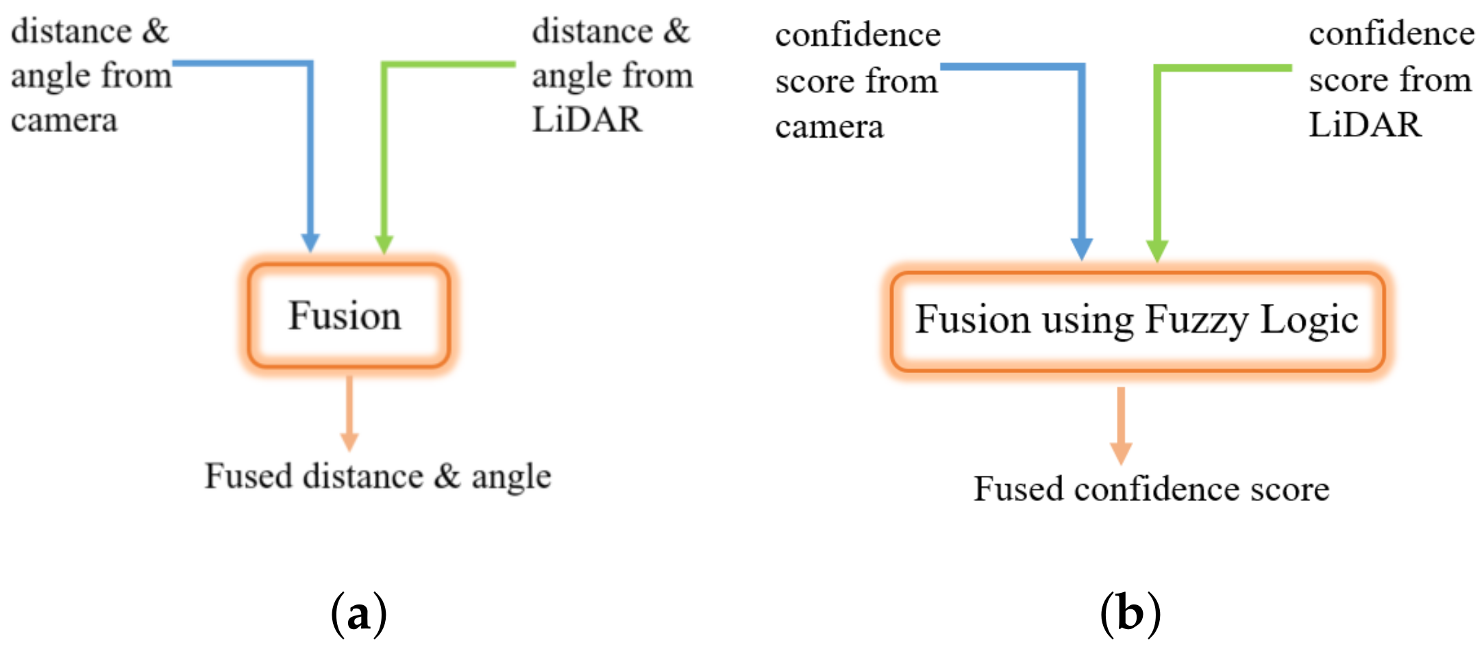 Electronics | Free Full-Text | LiDAR and Camera Detection