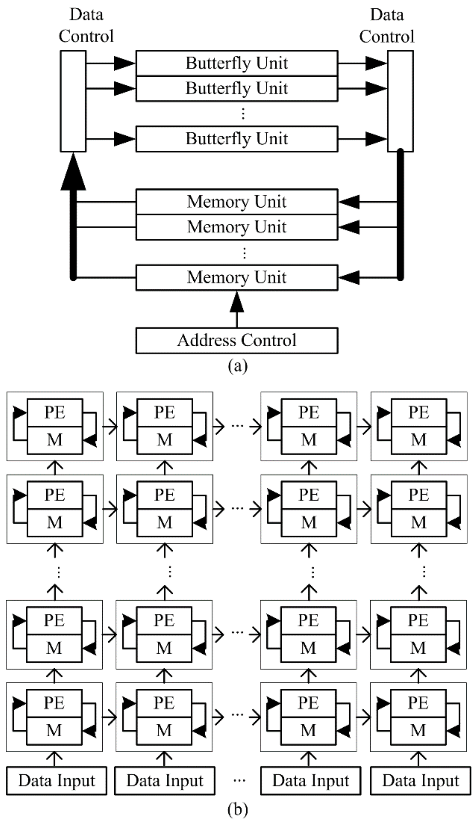 Electronics Free Full Text Distributed Memory Based