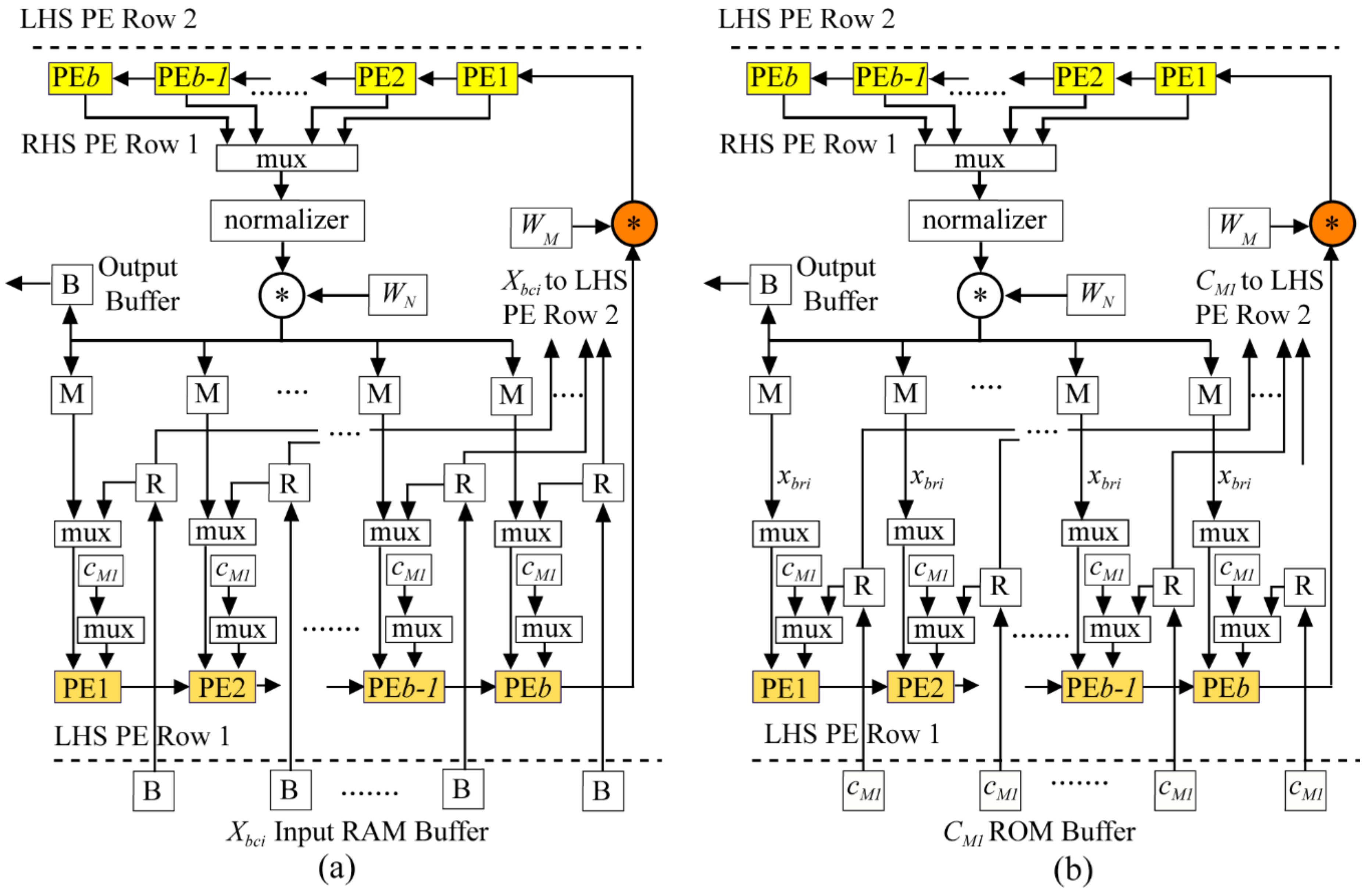Electronics Free Full Text Distributed Memory Based Fft The Diagram Above Shows A Circuit With Symbol For An 39and Gate 07 00116 G008 Figure 8