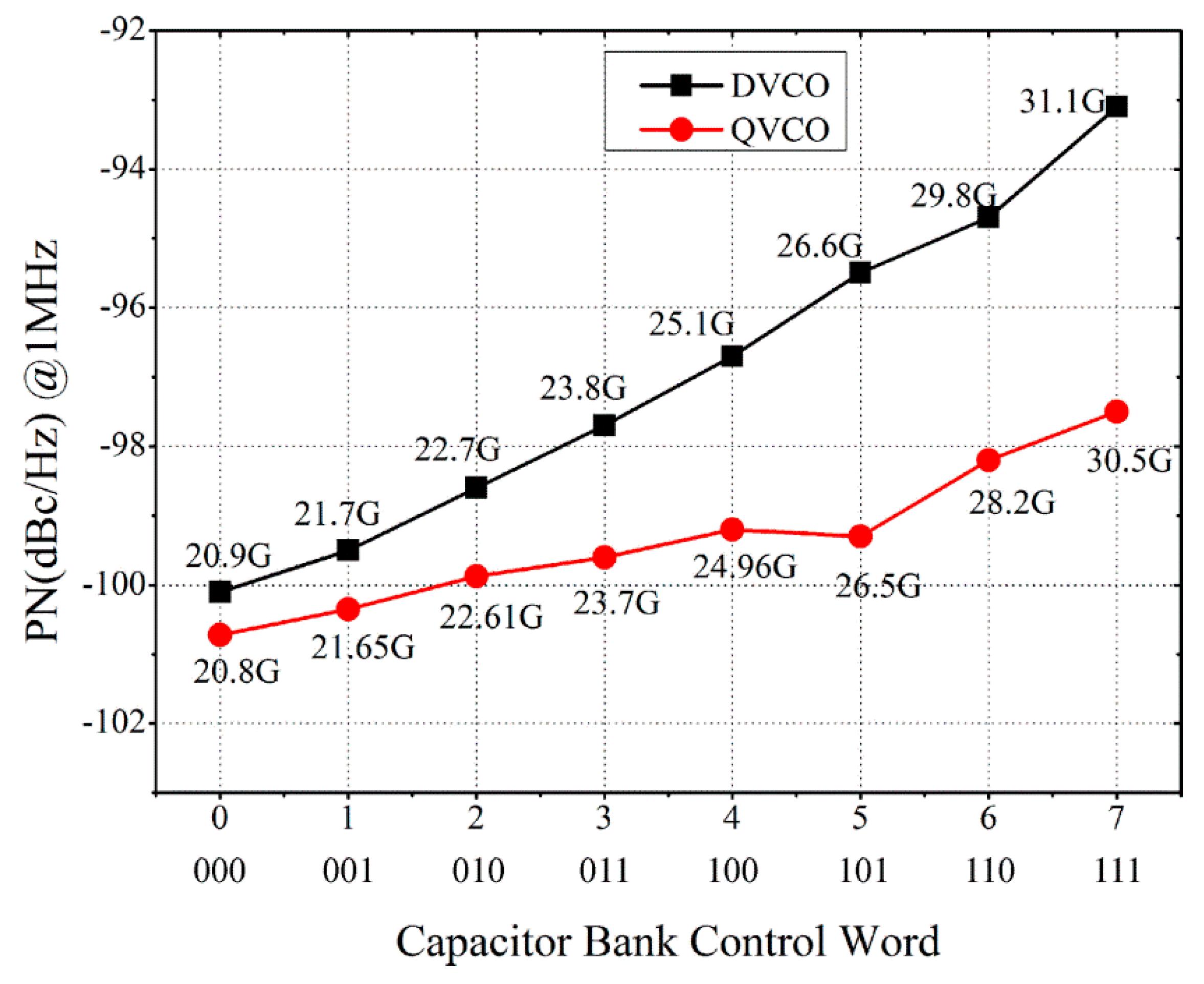 Electronics Free Full Text A Bandwidth Enhanced Differential Lc Reverse Bias Oscillator Circuit 07 00127 G011