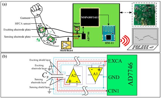 Electronics | Free Full-Text | Human Limb Motion Detection