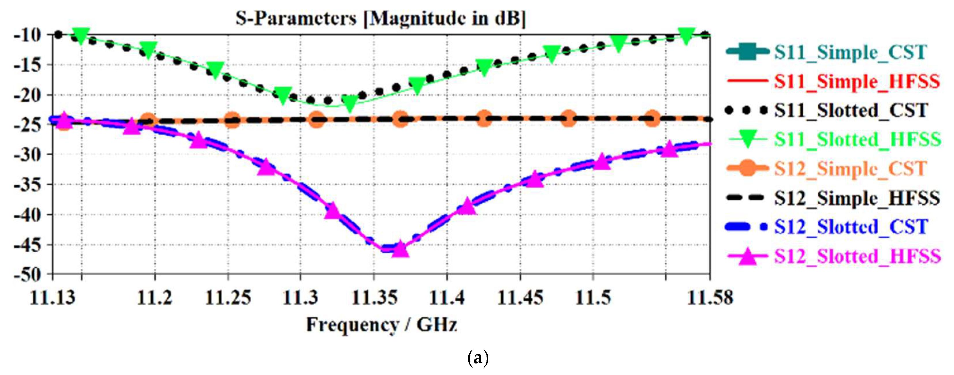 Electronics | Free Full-Text | Antenna Mutual Coupling Suppression