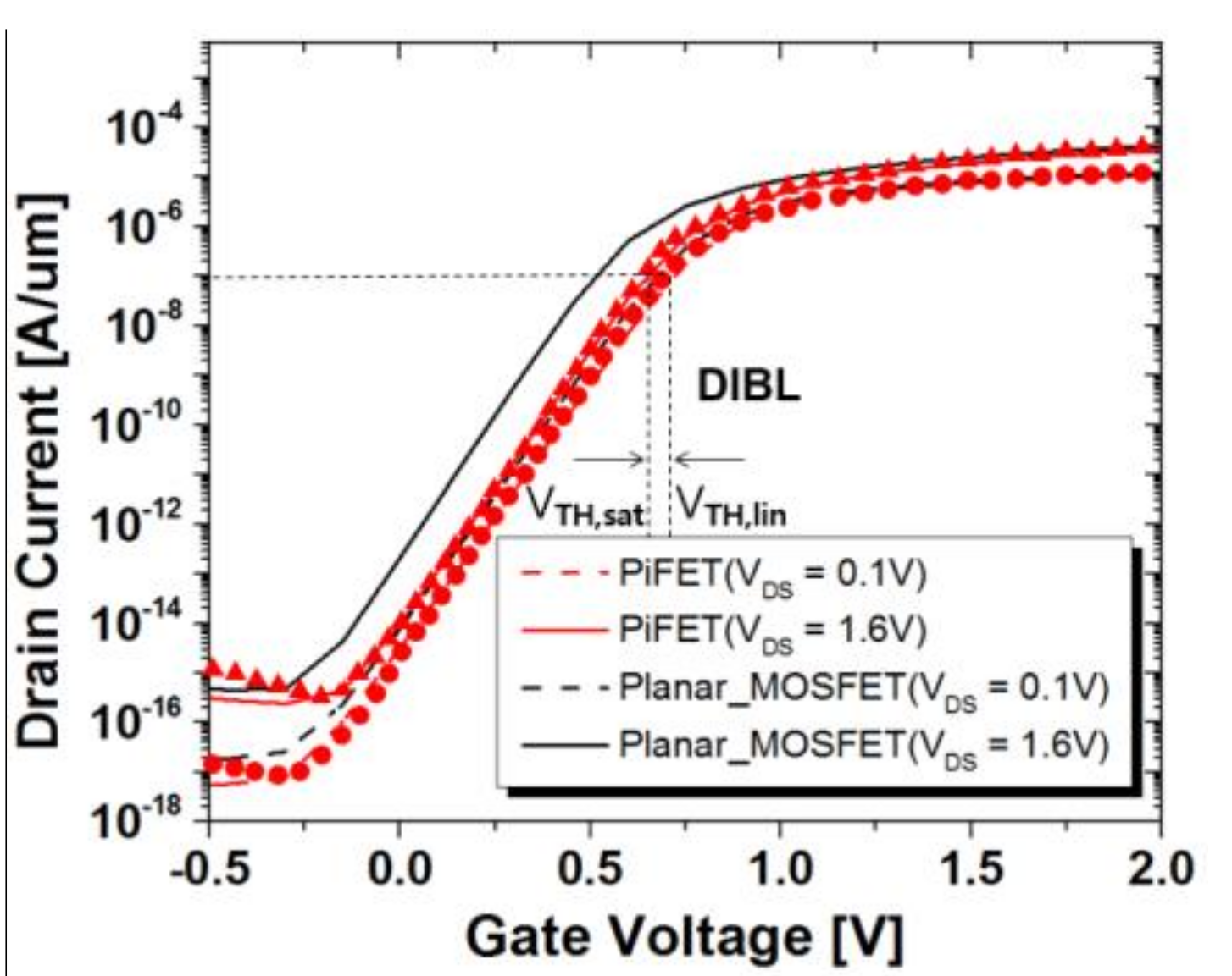 Electronics Free Full Text Simulation Analysis In Sub 01 M For